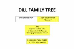 Dill Family Tree