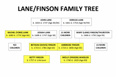 Lane & Finson Family Tree